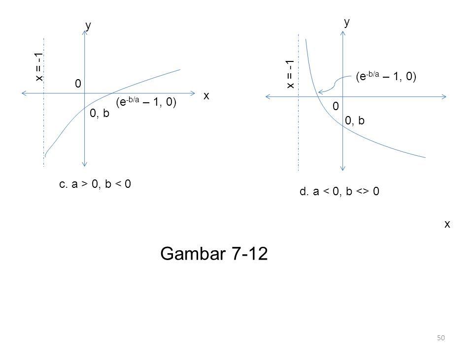 Gambar 7-12 y y x = -1 x = -1 (e-b/a – 1, 0) x (e-b/a – 1, 0) 0, b