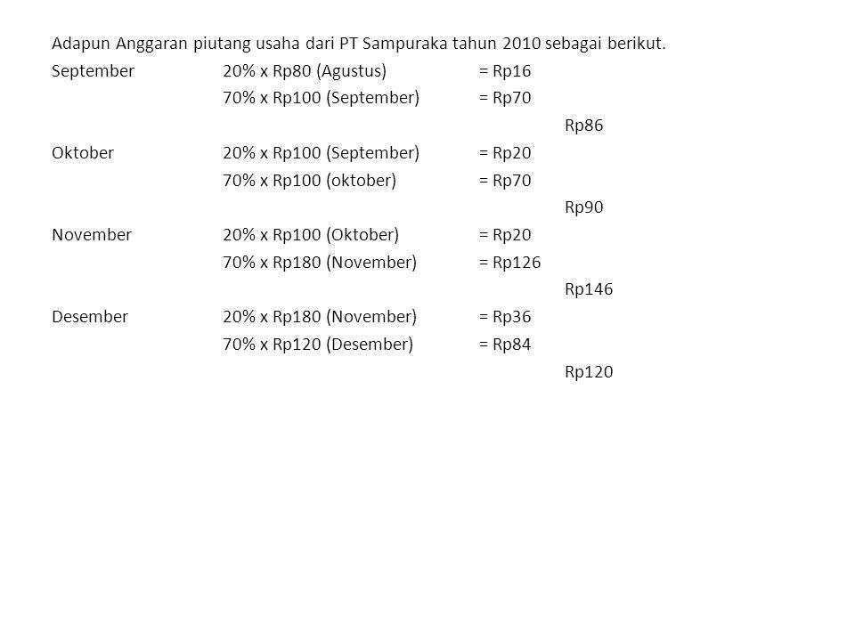Adapun Anggaran piutang usaha dari PT Sampuraka tahun 2010 sebagai berikut.