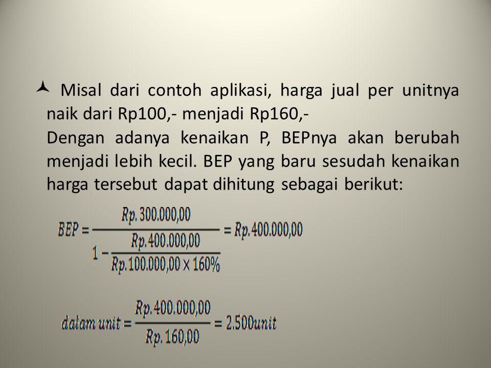  Misal dari contoh aplikasi, harga jual per unitnya naik dari Rp100,- menjadi Rp160,-
