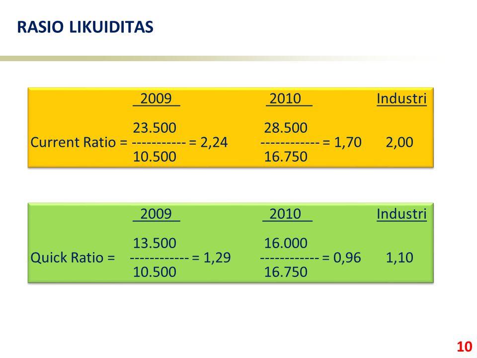 RASIO LIKUIDITAS 2009 2010 Industri 23.500 28.500