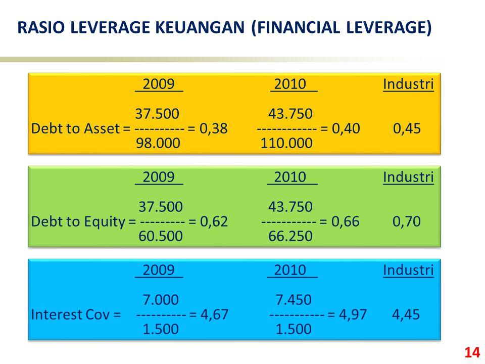 RASIO LEVERAGE KEUANGAN (FINANCIAL LEVERAGE)