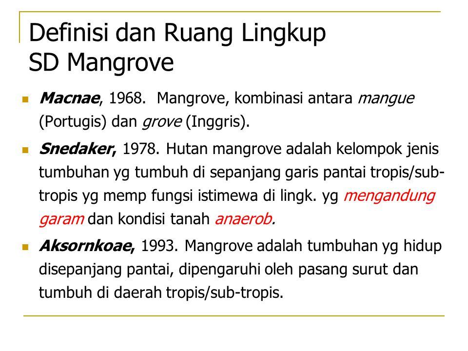 Definisi dan Ruang Lingkup SD Mangrove