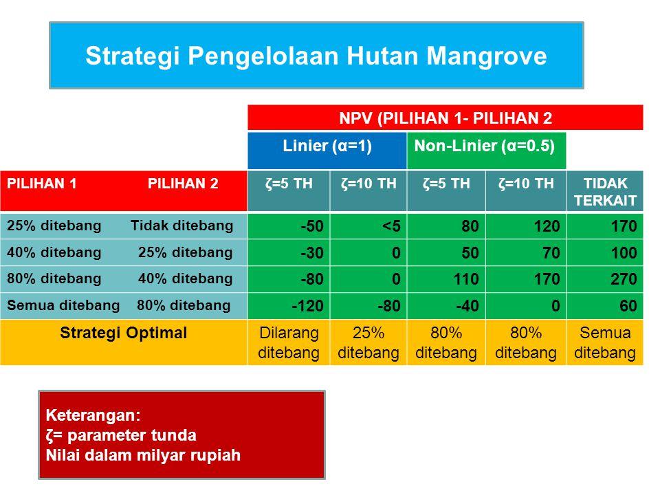 Strategi Pengelolaan Hutan Mangrove