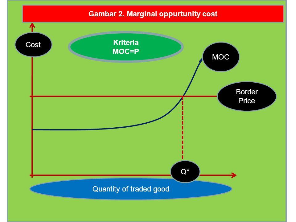 Gambar 2. Marginal oppurtunity cost