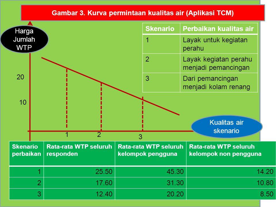Gambar 3. Kurva permintaan kualitas air (Aplikasi TCM)
