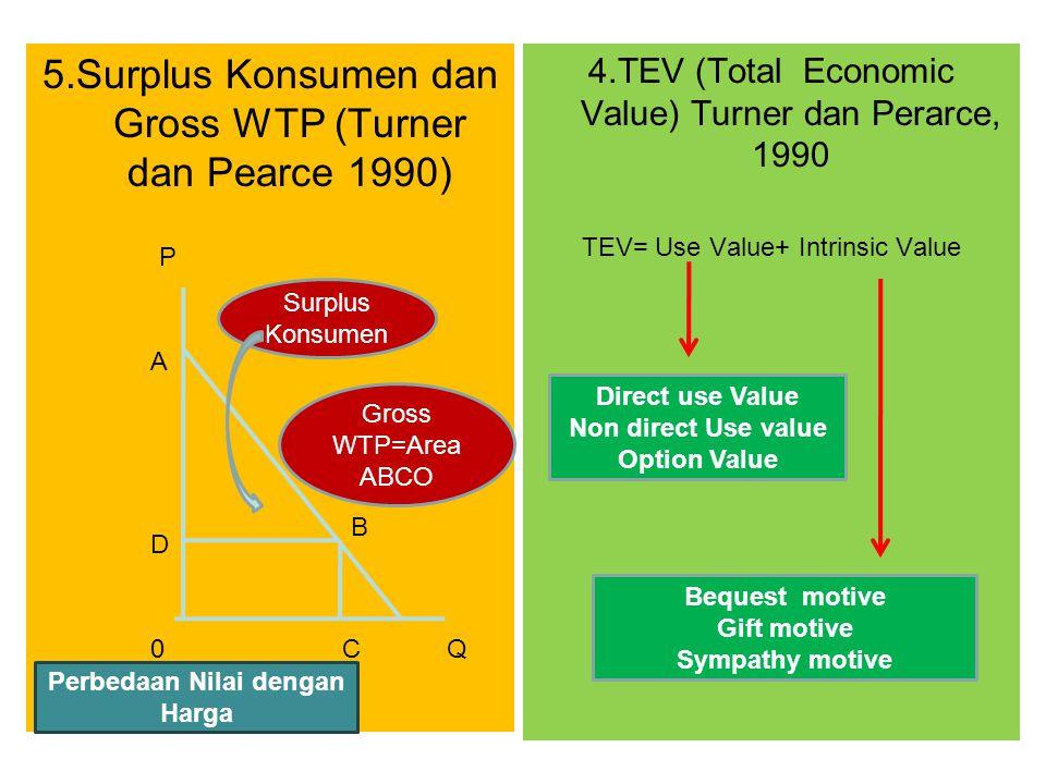 Perbedaan Nilai dengan Harga