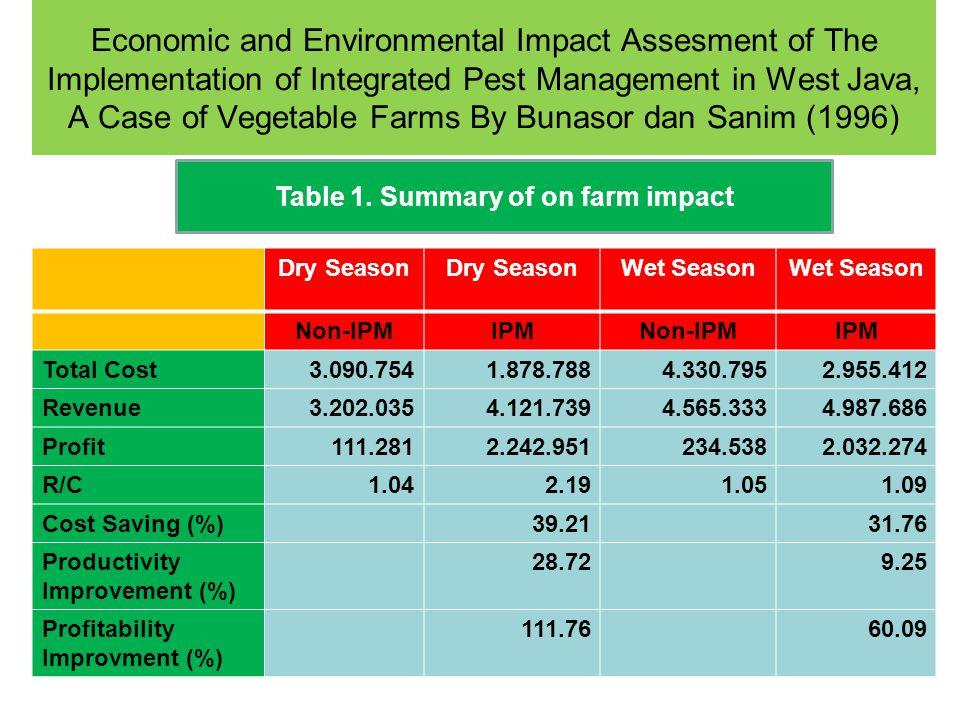 Table 1. Summary of on farm impact