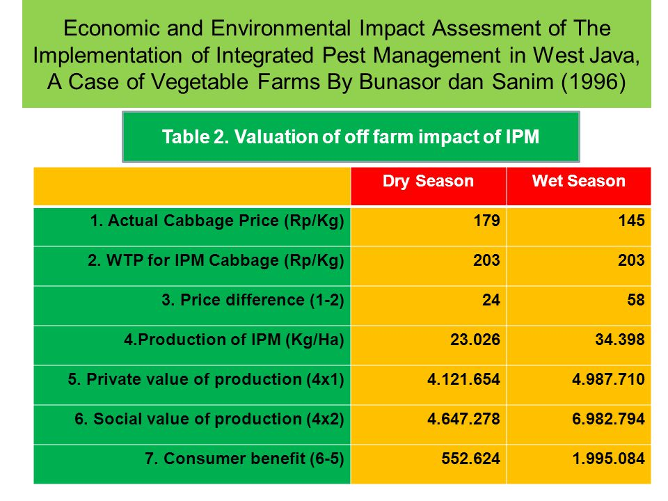 Table 2. Valuation of off farm impact of IPM