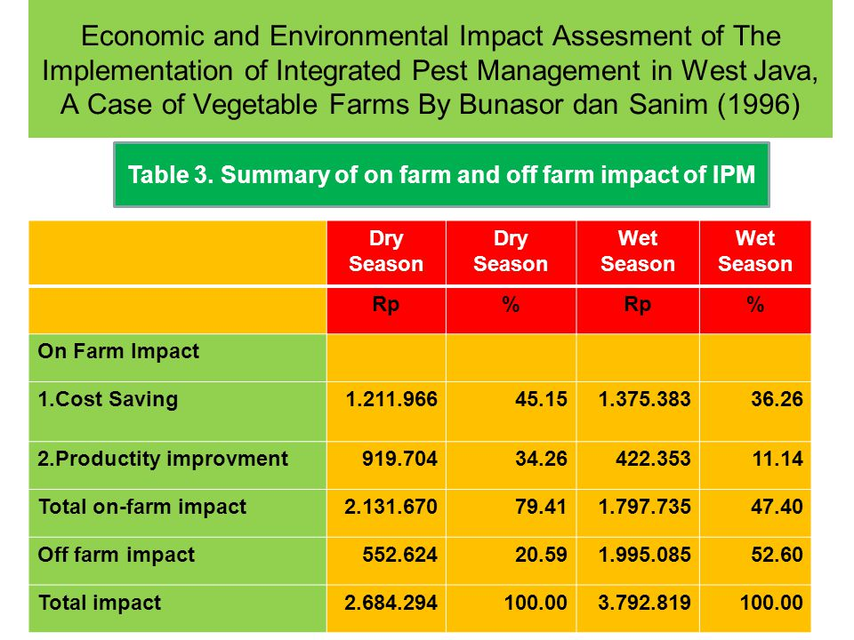 Table 3. Summary of on farm and off farm impact of IPM
