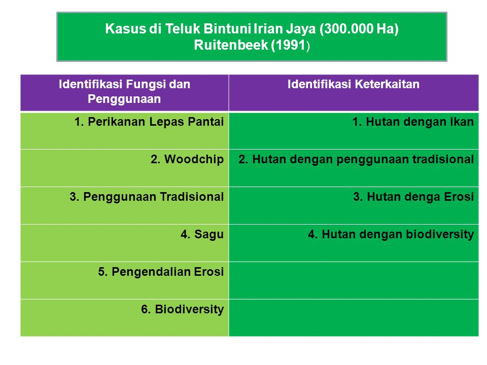 Kasus di Teluk Bintuni Irian Jaya (300.000 Ha)