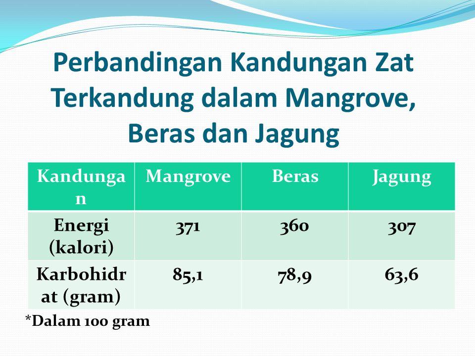 Perbandingan Kandungan Zat Terkandung dalam Mangrove, Beras dan Jagung