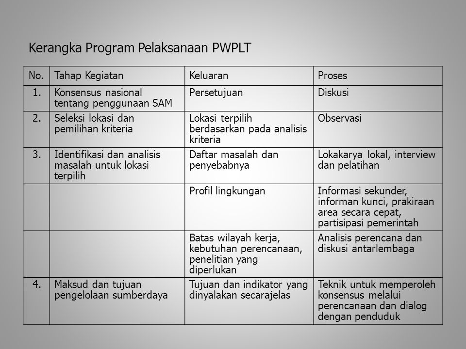 Kerangka Program Pelaksanaan PWPLT