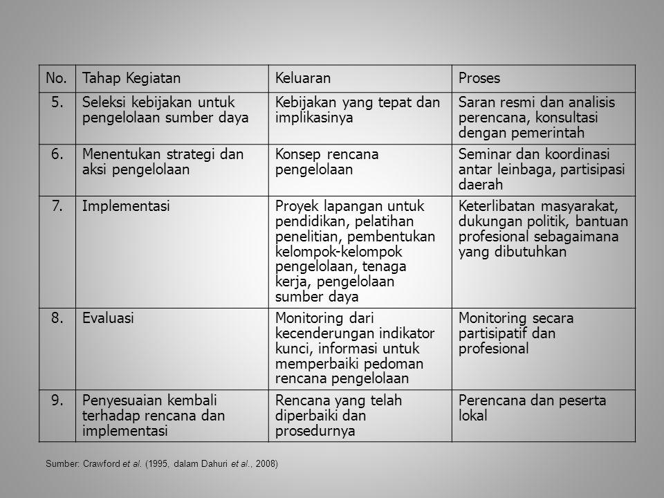 Seleksi kebijakan untuk pengelolaan sumber daya
