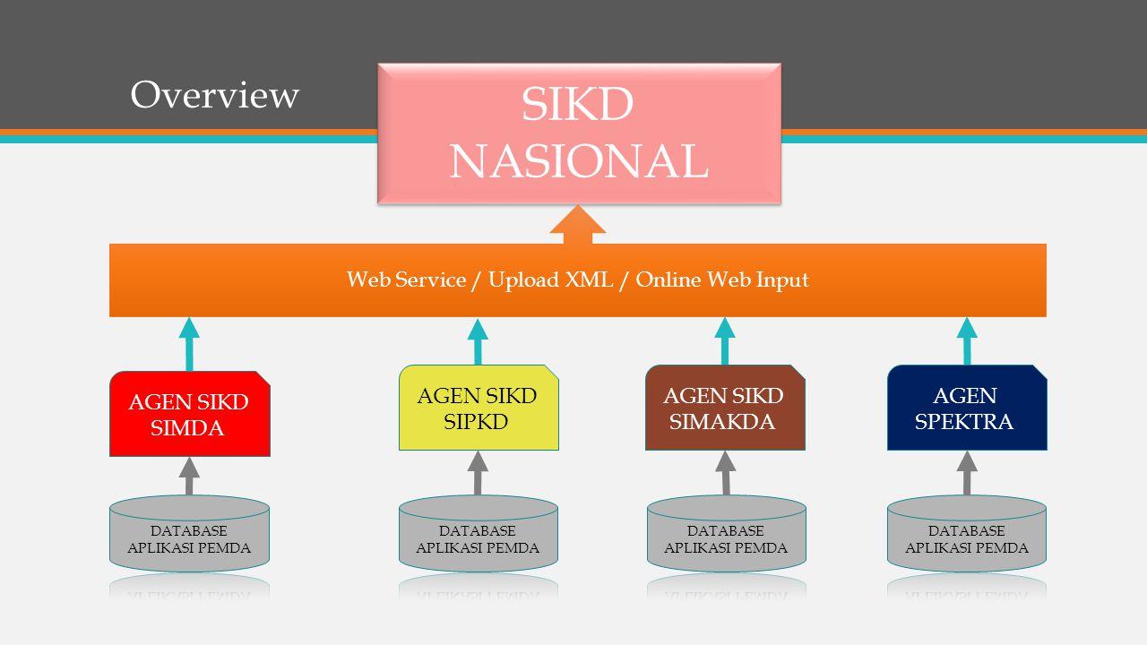 SIKD NASIONAL Overview Web Service / Upload XML / Online Web Input