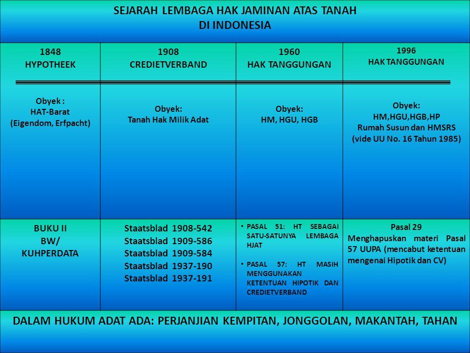 SEJARAH LEMBAGA HAK JAMINAN ATAS TANAH DI INDONESIA