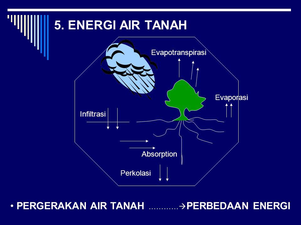 5. ENERGI AIR TANAH PERGERAKAN AIR TANAH …………PERBEDAAN ENERGI