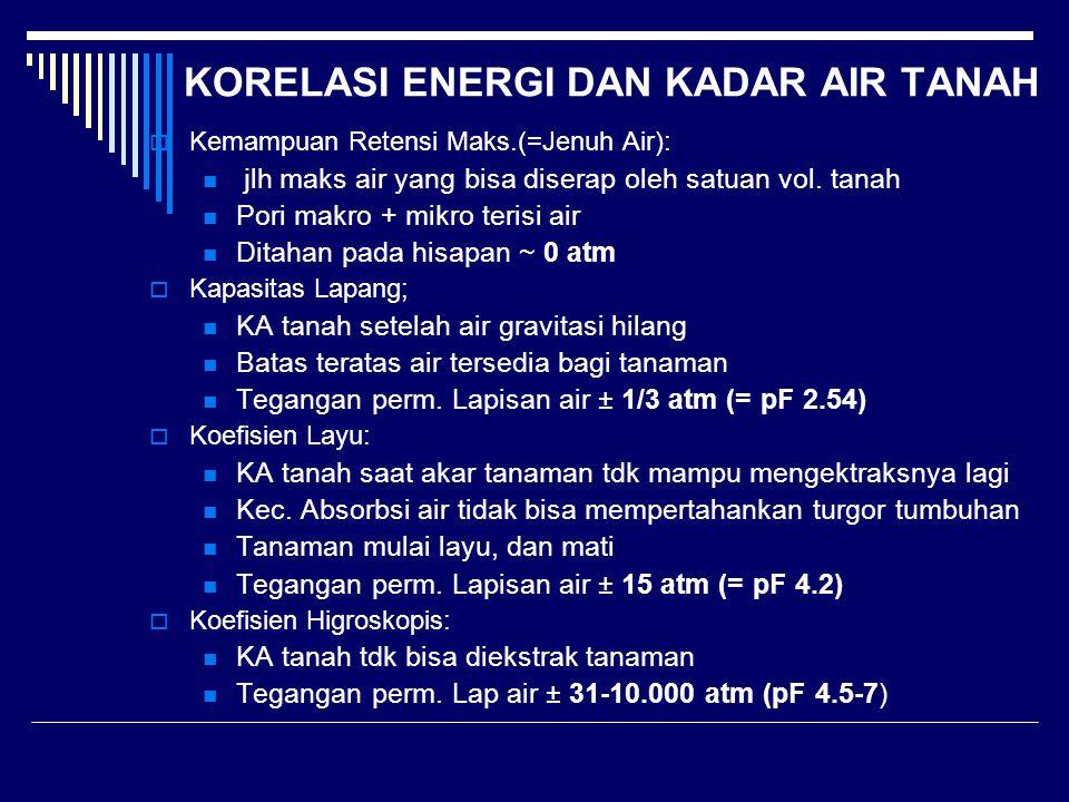 KORELASI ENERGI DAN KADAR AIR TANAH
