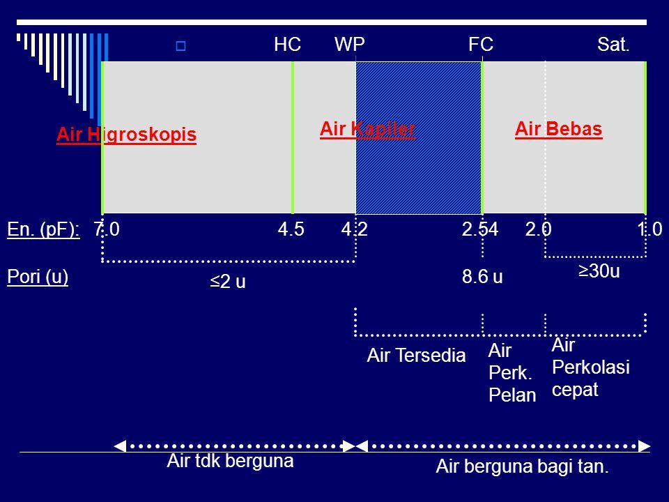 HC WP FC Sat. Air Kapiler. Air Bebas. Air Higroskopis. En. (pF): 7.0. 4.5. 4.2.