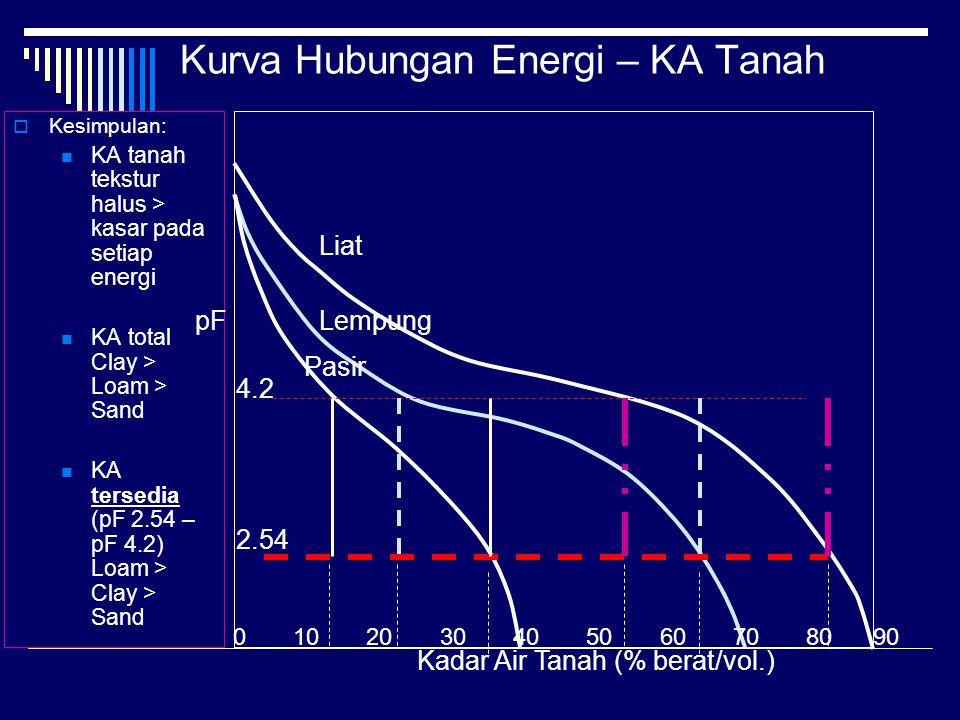 Kurva Hubungan Energi – KA Tanah