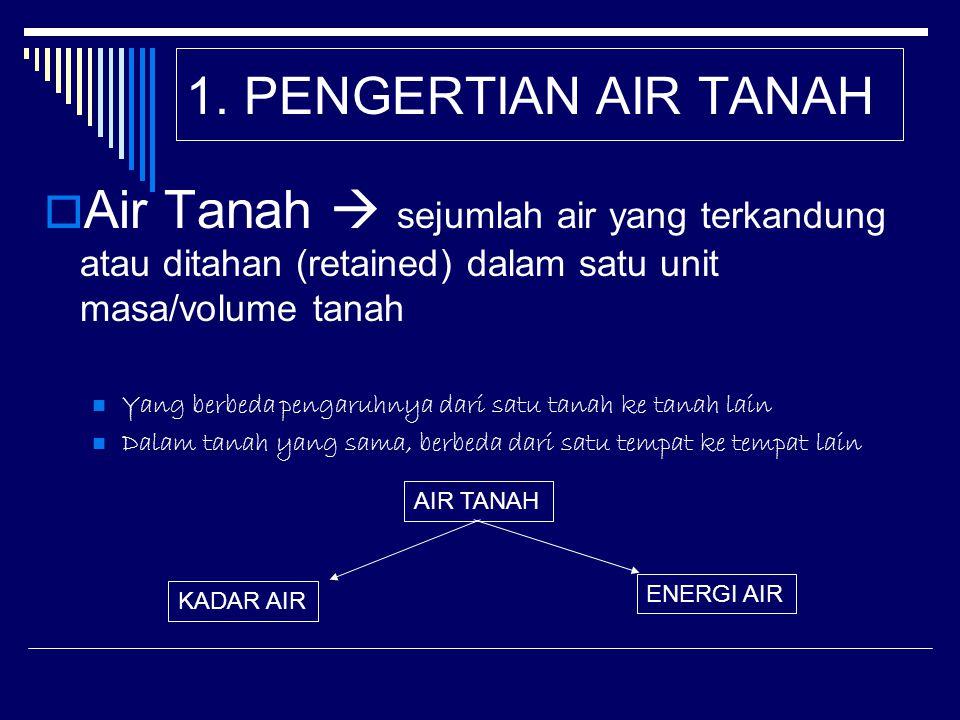 1. PENGERTIAN AIR TANAH Air Tanah  sejumlah air yang terkandung atau ditahan (retained) dalam satu unit masa/volume tanah.
