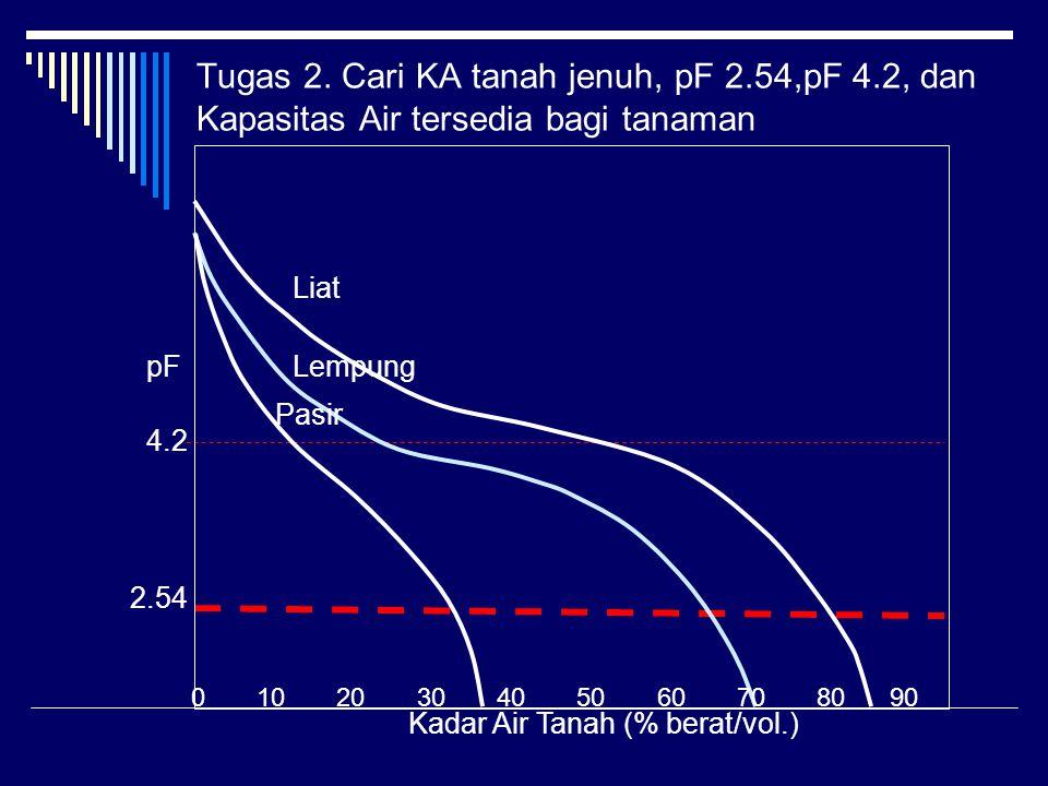 Tugas 2. Cari KA tanah jenuh, pF 2. 54,pF 4
