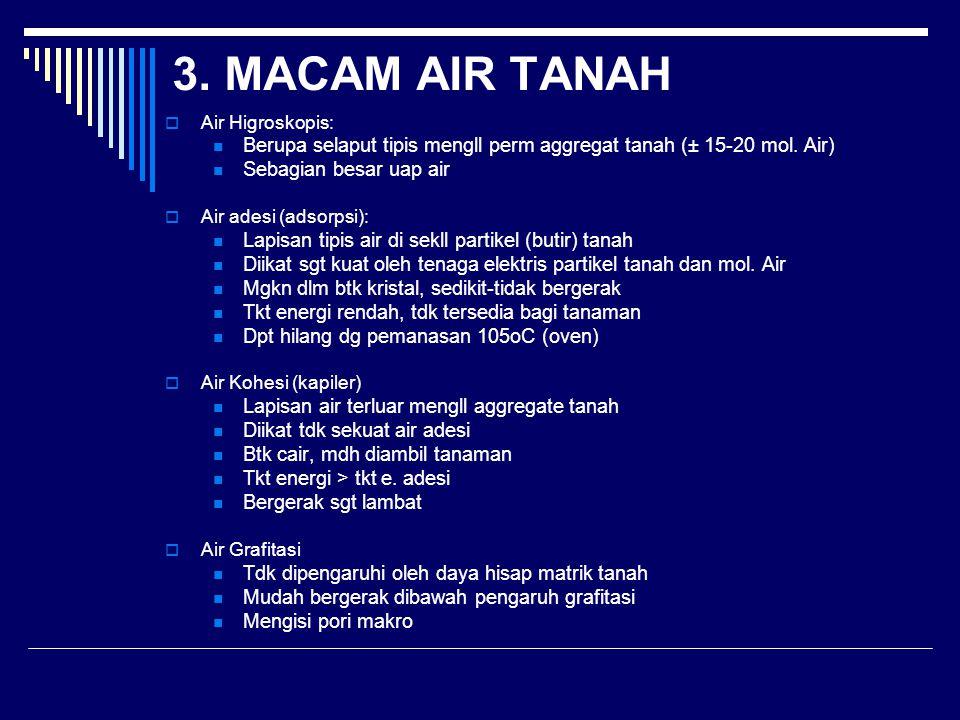 3. MACAM AIR TANAH Air Higroskopis: Berupa selaput tipis mengll perm aggregat tanah (± 15-20 mol. Air)