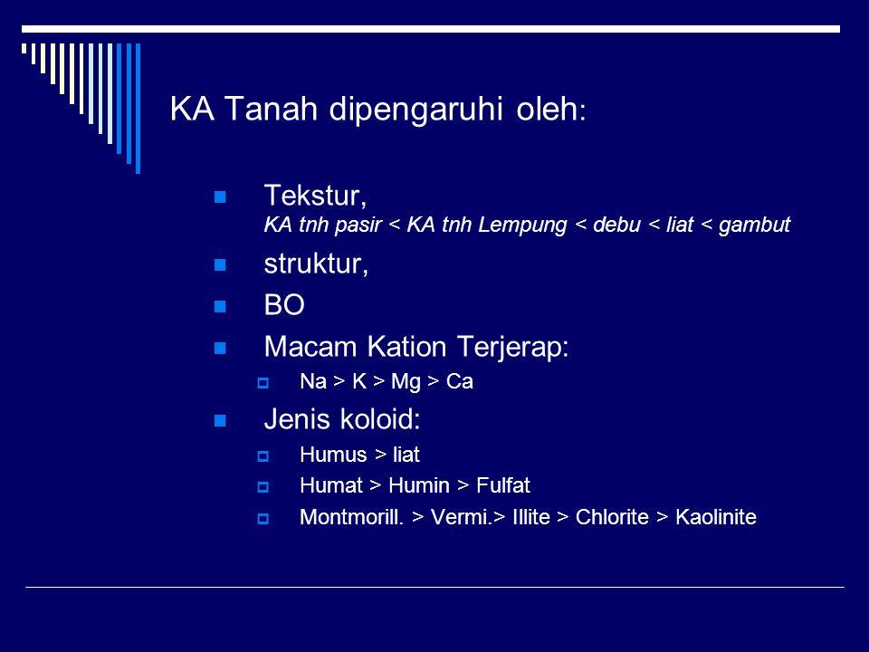 KA Tanah dipengaruhi oleh: