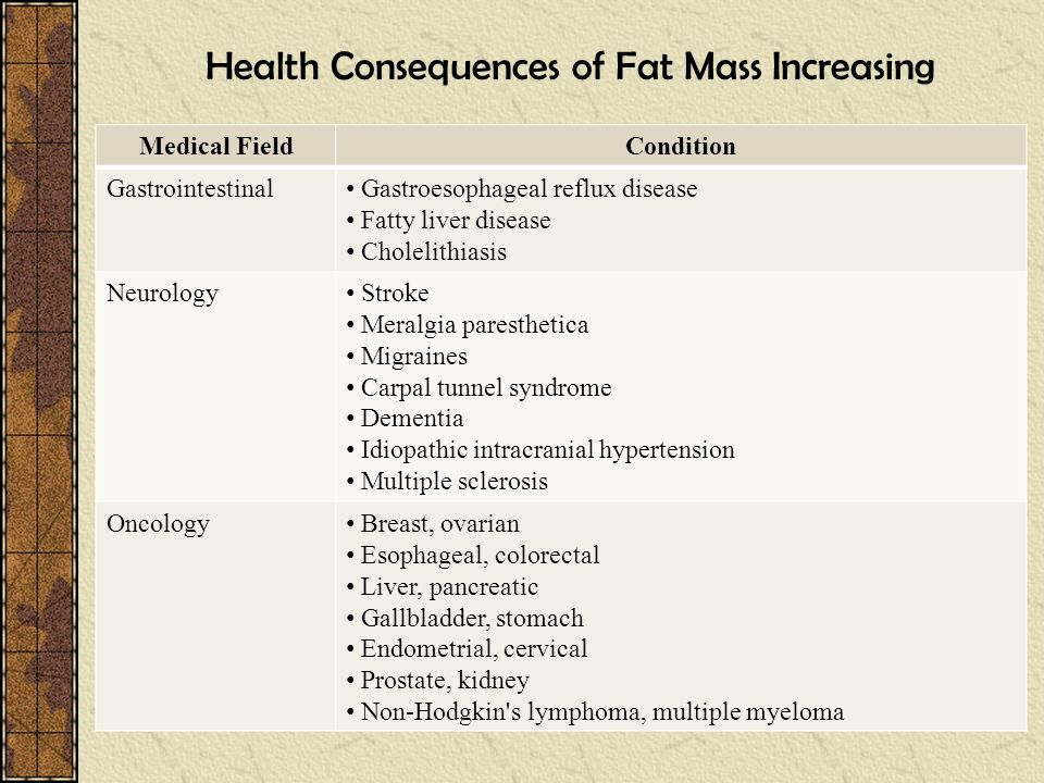 Health Consequences of Fat Mass Increasing
