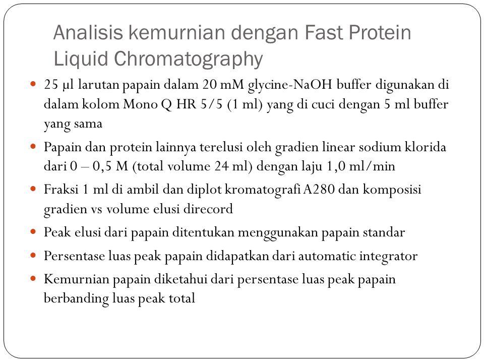 Analisis kemurnian dengan Fast Protein Liquid Chromatography