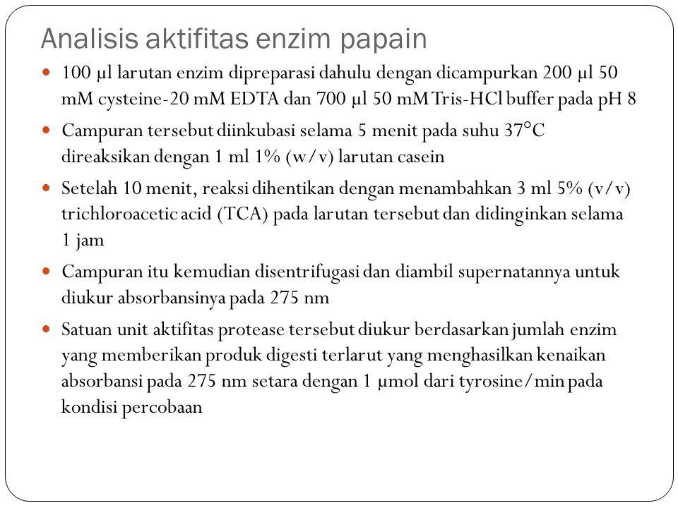 Analisis aktifitas enzim papain