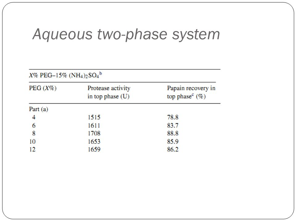 Aqueous two-phase system