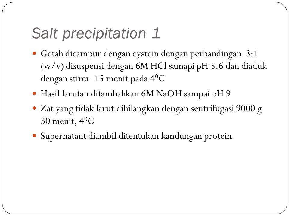 Salt precipitation 1