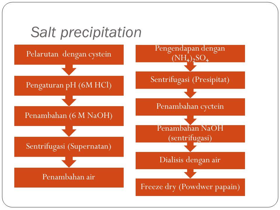 Salt precipitation Pelarutan dengan cystein Pengaturan pH (6M HCl)