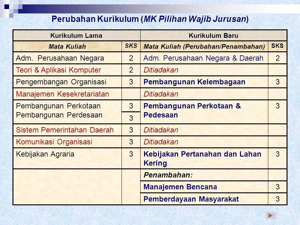 Perubahan Kurikulum (MK Pilihan Wajib Jurusan)