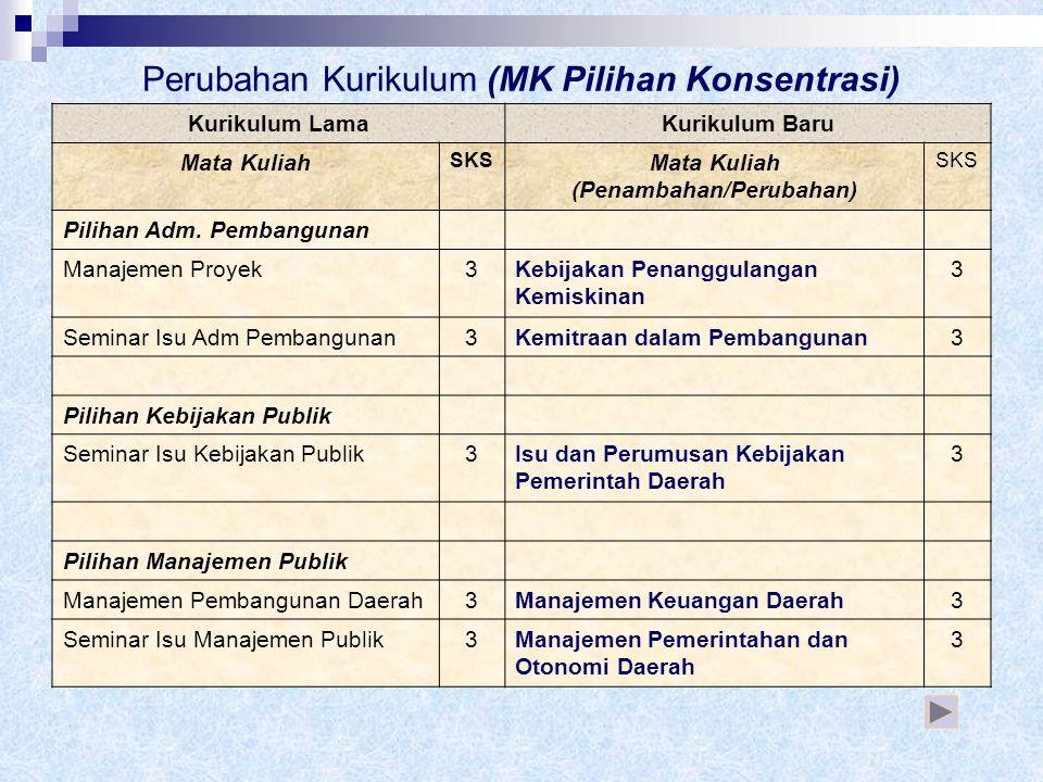 Perubahan Kurikulum (MK Pilihan Konsentrasi)