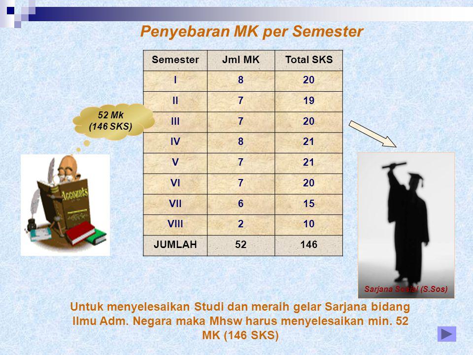 Penyebaran MK per Semester