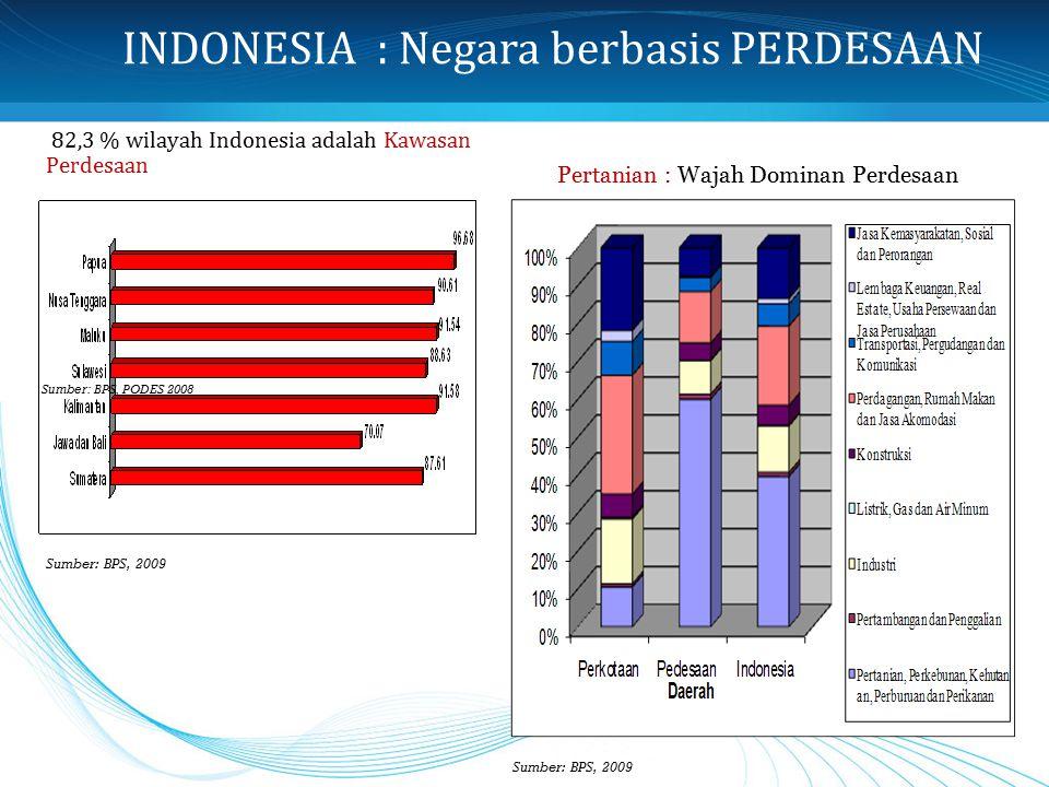 INDONESIA : Negara berbasis PERDESAAN