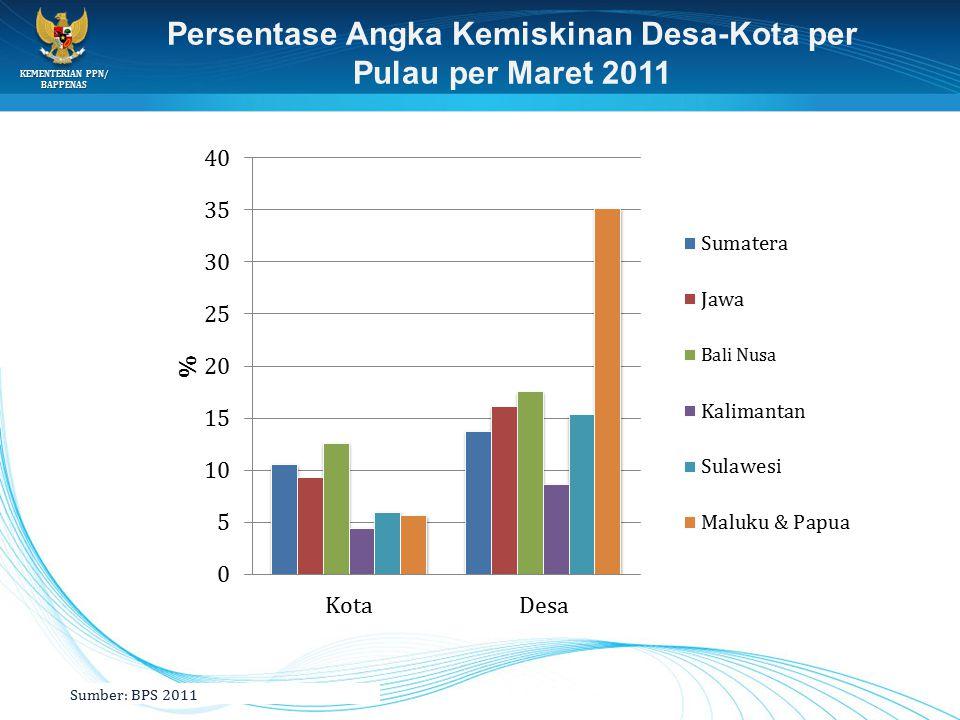 Persentase Angka Kemiskinan Desa-Kota per Pulau per Maret 2011