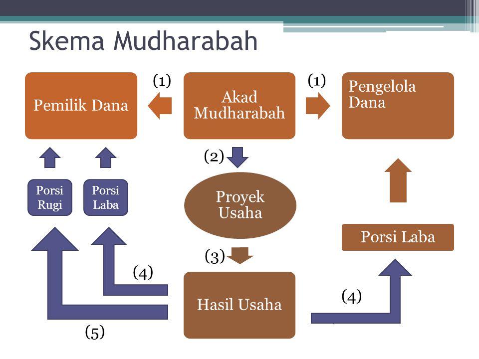 Skema Mudharabah Pengelola Dana Akad Mudharabah Pemilik Dana (1) (1)