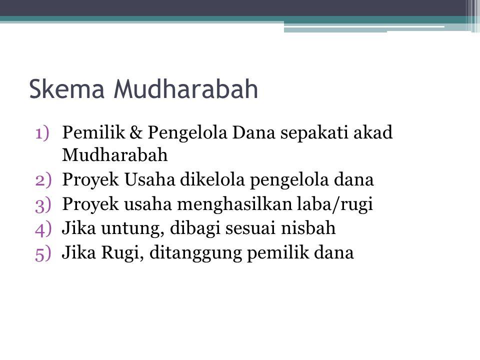 Skema Mudharabah Pemilik & Pengelola Dana sepakati akad Mudharabah