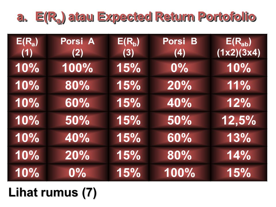 E(Ra) atau Expected Return Portofolio