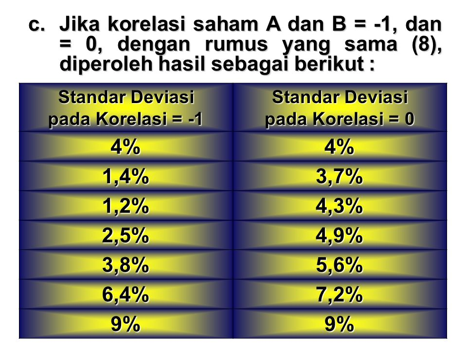 Jika korelasi saham A dan B = -1, dan = 0, dengan rumus yang sama (8), diperoleh hasil sebagai berikut :