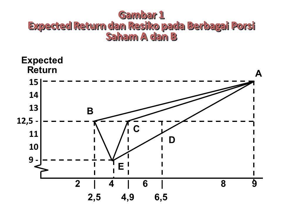 Gambar 1 Expected Return dan Resiko pada Berbagai Porsi Saham A dan B