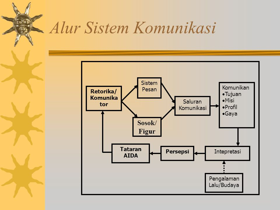 Alur Sistem Komunikasi