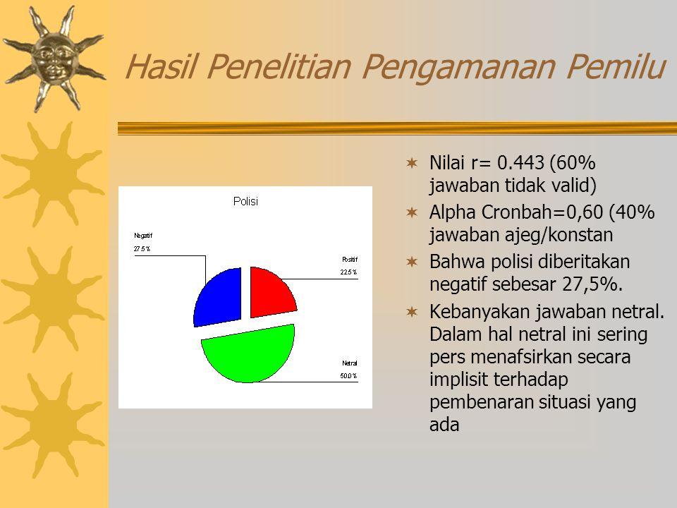 Hasil Penelitian Pengamanan Pemilu