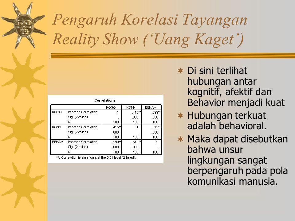 Pengaruh Korelasi Tayangan Reality Show ('Uang Kaget')