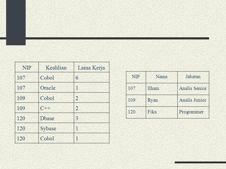NIP Keahlian Lama Kerja 107 Cobol 6 Oracle 1 109 2 C++ 120 Dbase 3