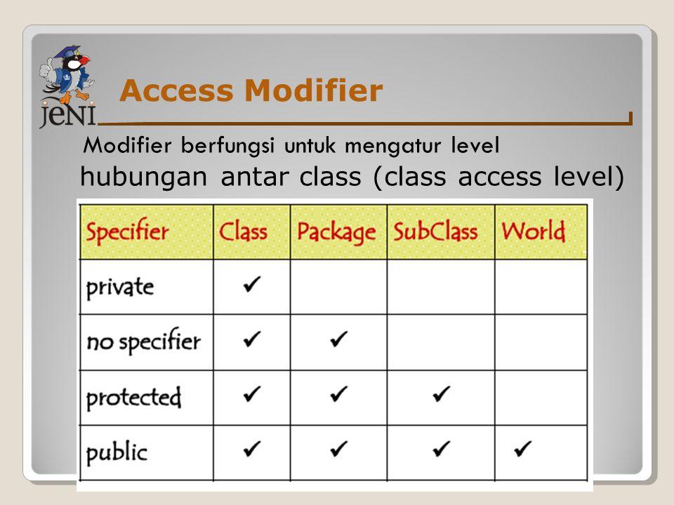 Access Modifier Modifier berfungsi untuk mengatur level hubungan antar class (class access level)