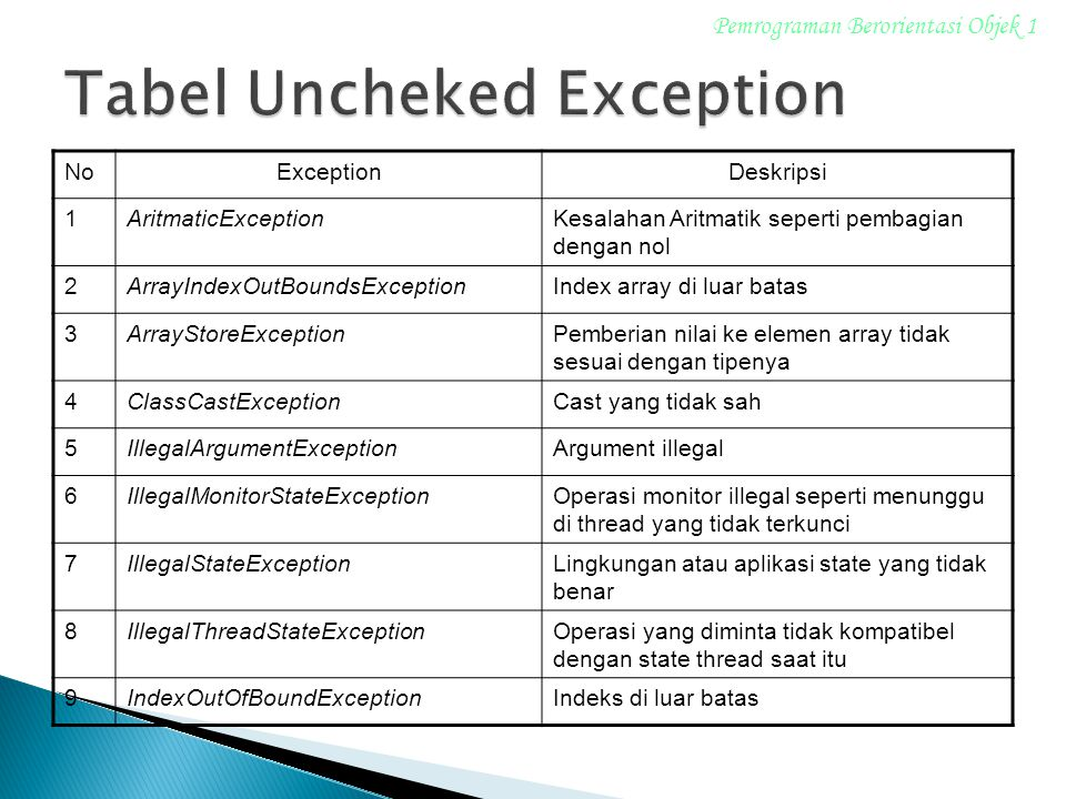 Tabel Uncheked Exception