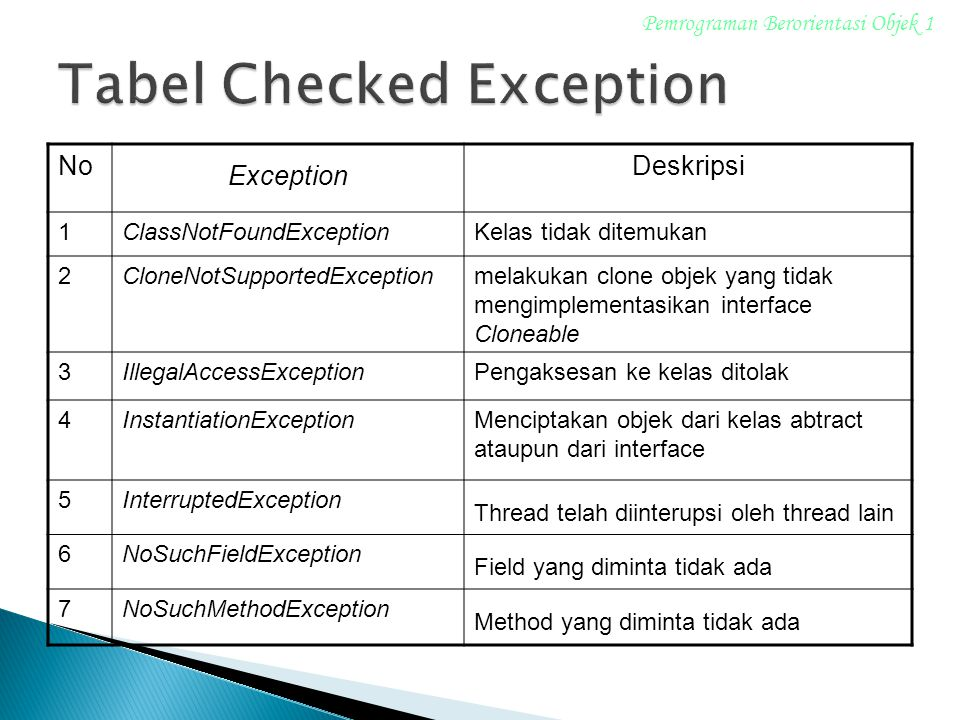 Tabel Checked Exception